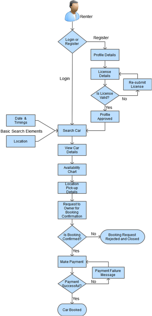 Process for Hiring a Car on Rent