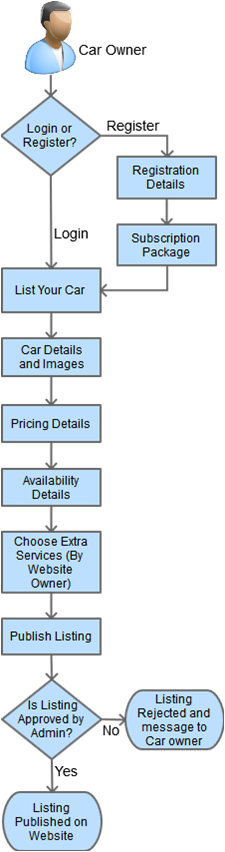 Process for Listing a Car