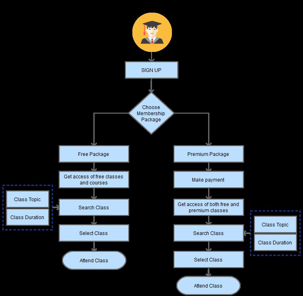 Process Flow Diagram- Attend Class