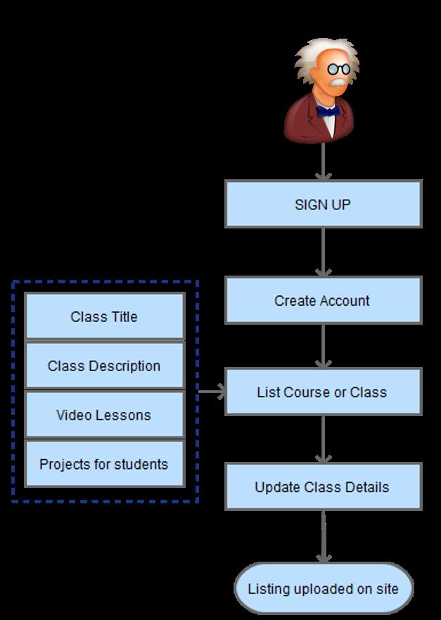 Process Flow Diagram- List a class