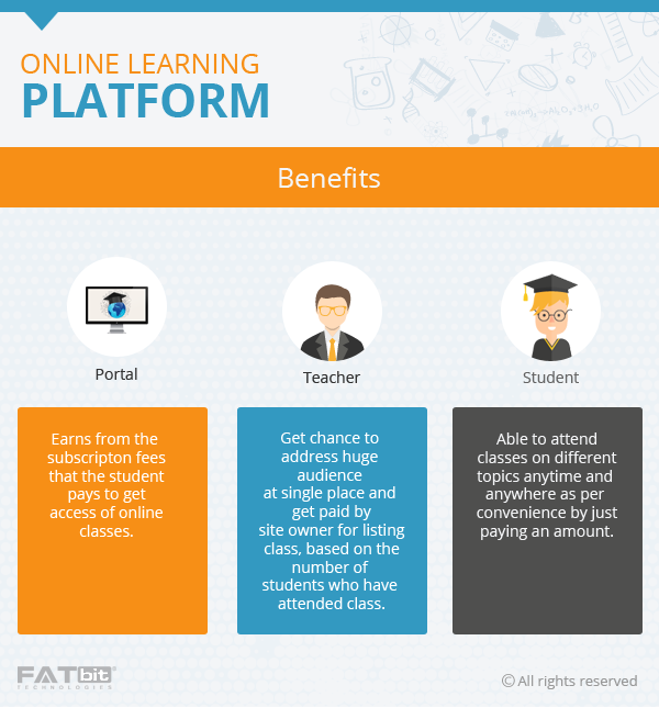 Benefits of Online Learning Platform