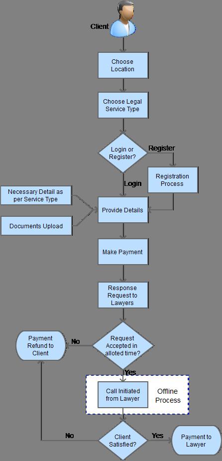booking legal advise online flow process