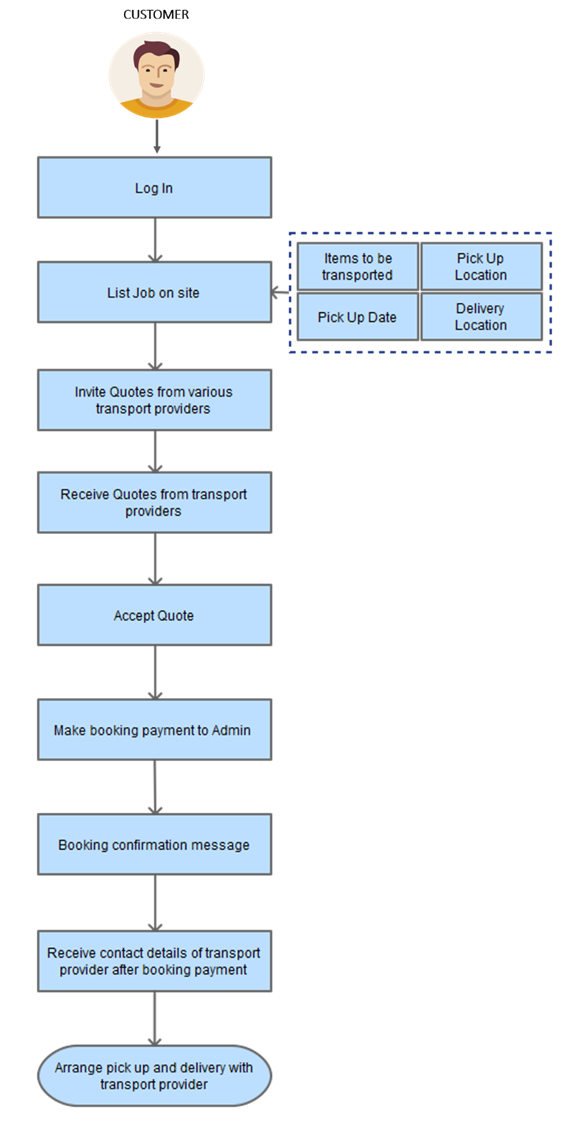 booking transport provider process flow