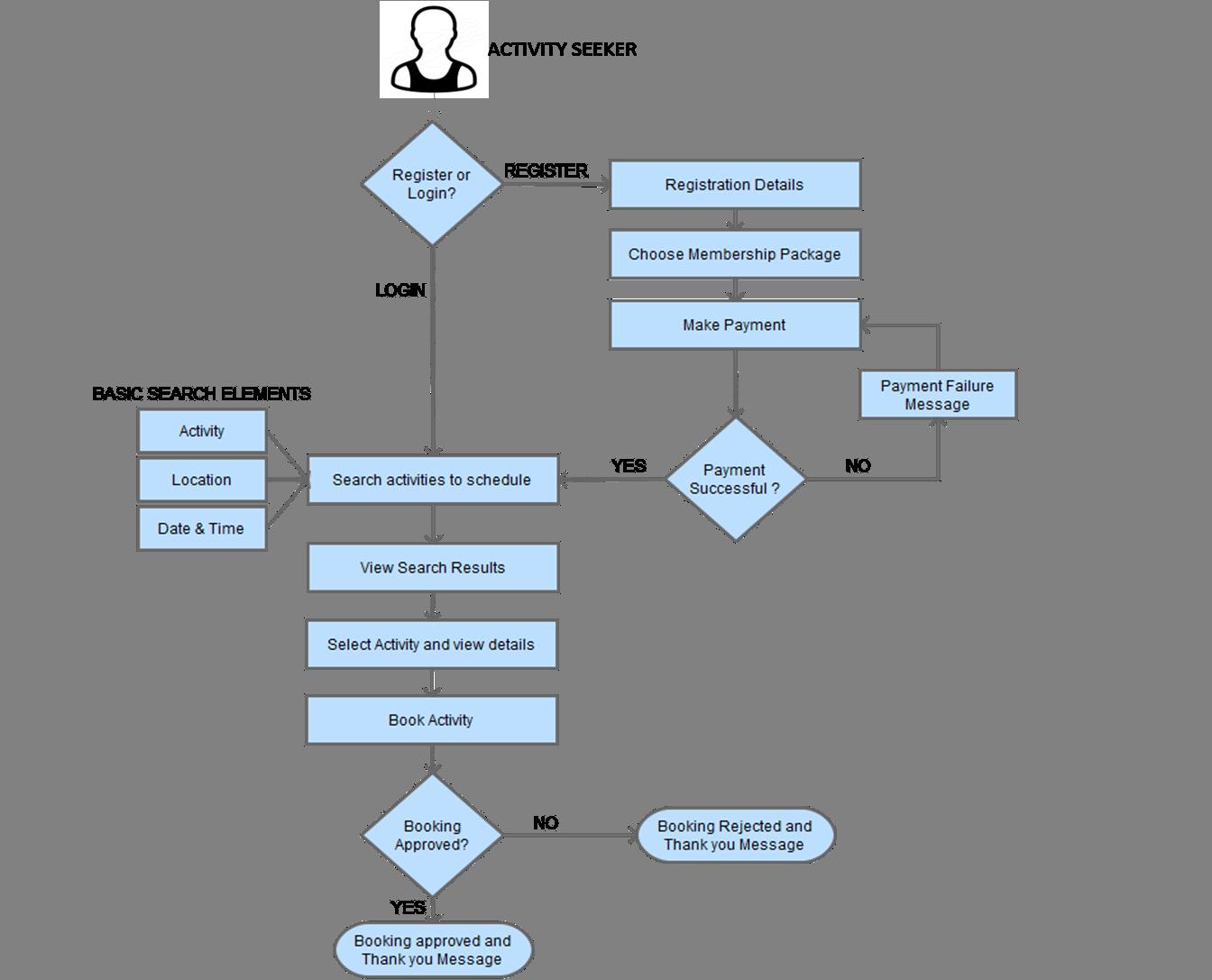The Of Classpass Business Model