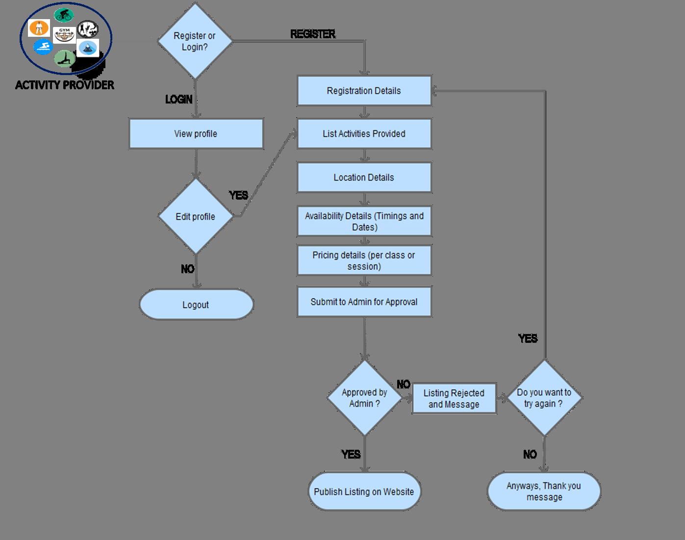 fitness class provider flow process