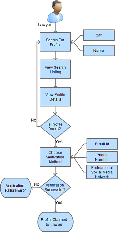 lawyer profile claiming flow process