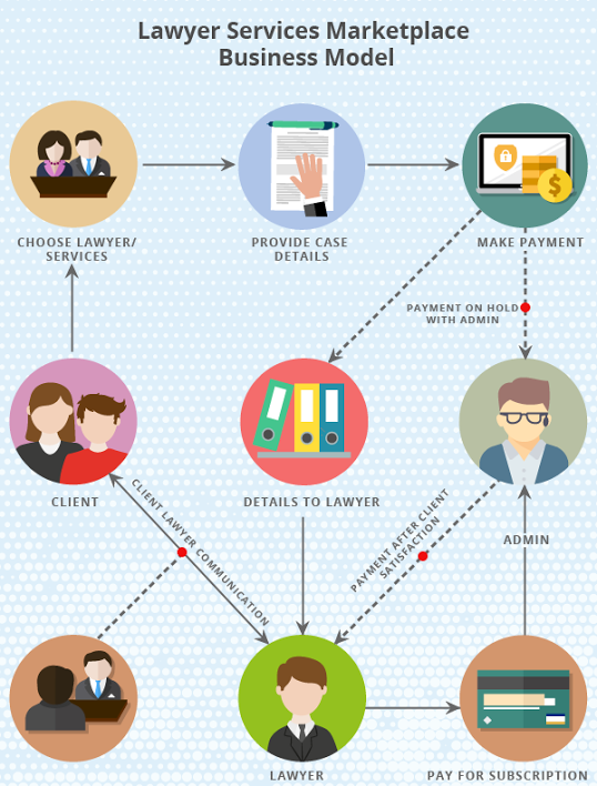lawyer services marketplace business model