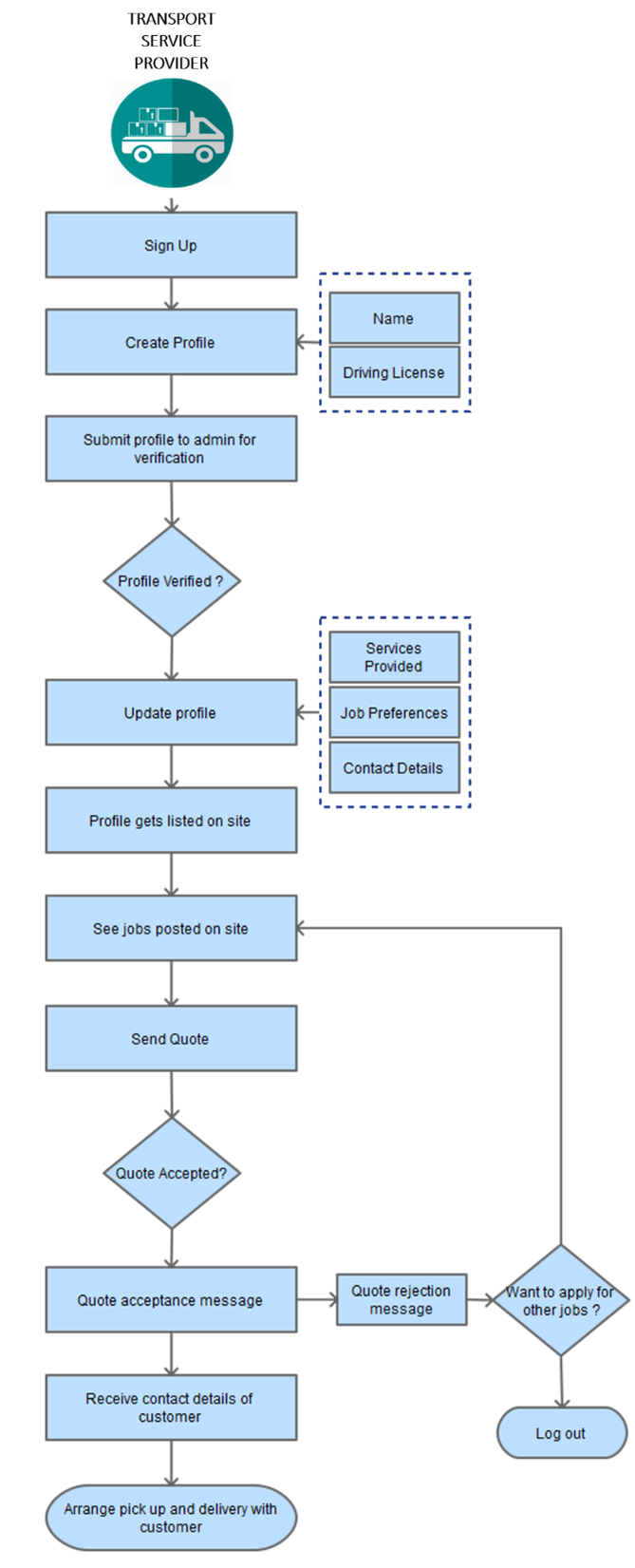 listing transport service provider process flow