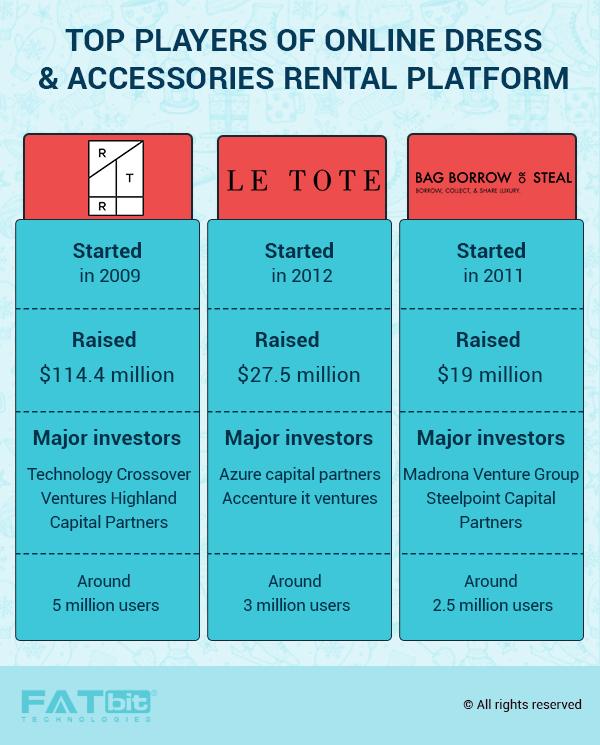 major online dress rental businesses and fundings
