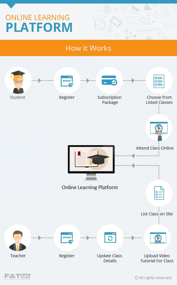 Script Features To Start Online Learning Platform Fatbit