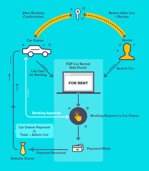 p2p car rental portal business model