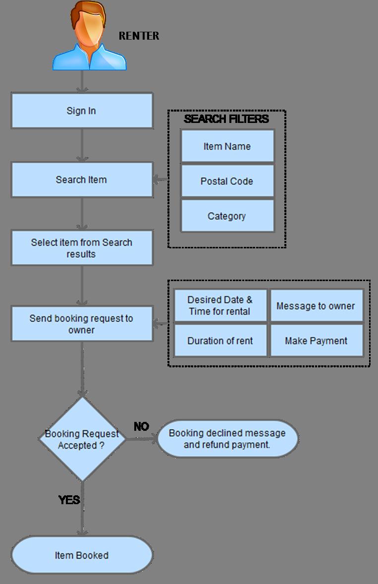 p2p rental platform booking process flow