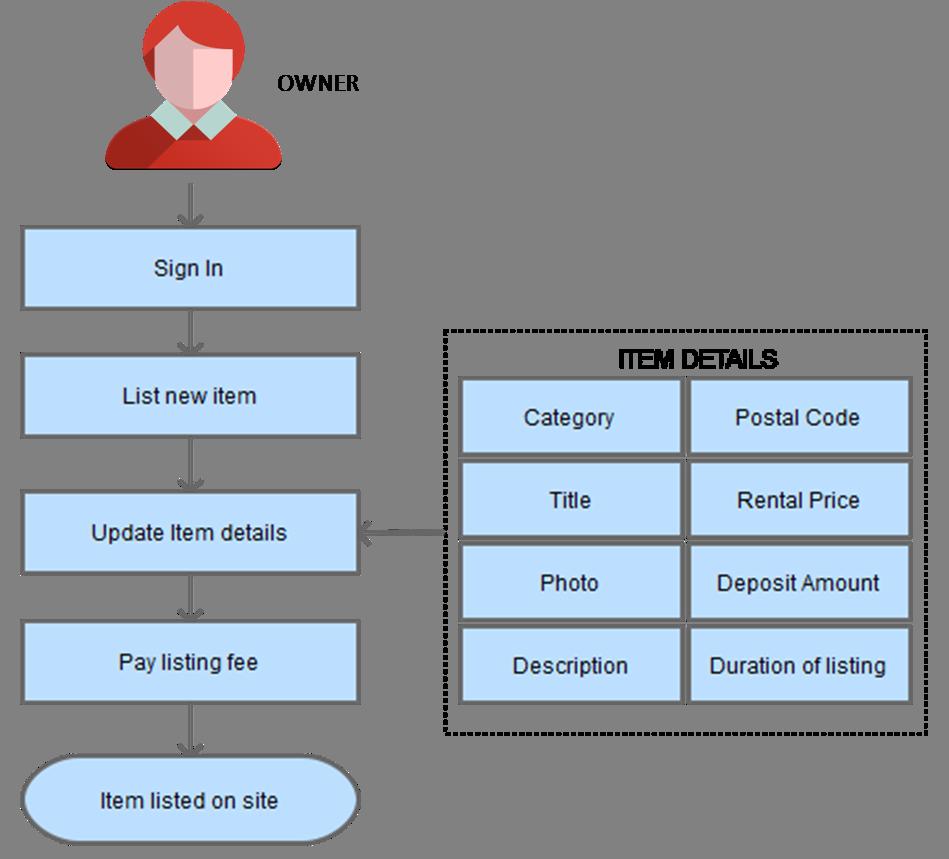p2p rental platform listing items process flow
