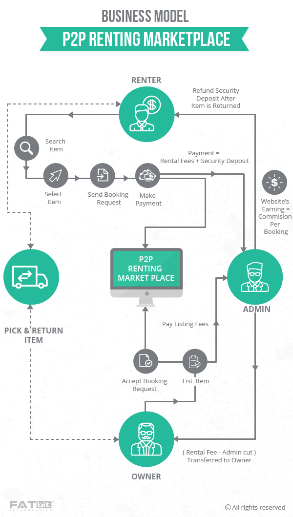 p2p renting marketplace business model