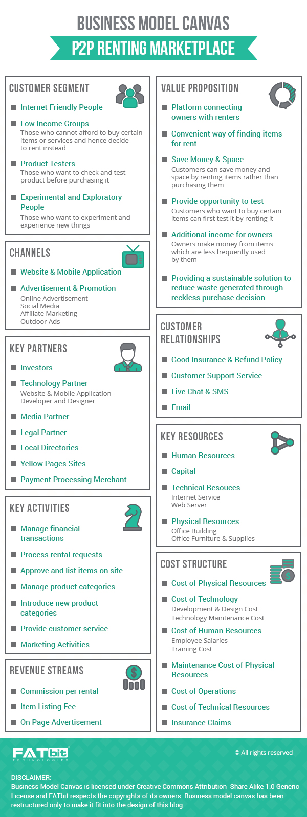 Business Model Canvas- P2P renting marketplace