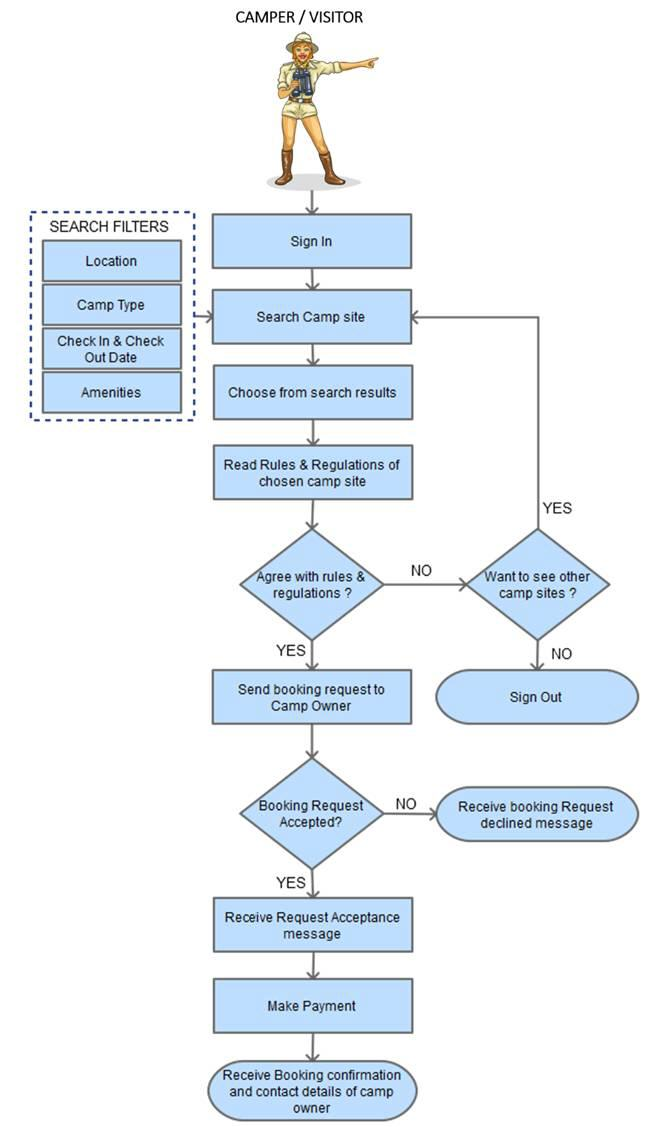 campsite booking process flow