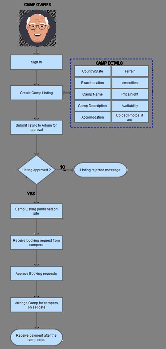 campsite listing process flow