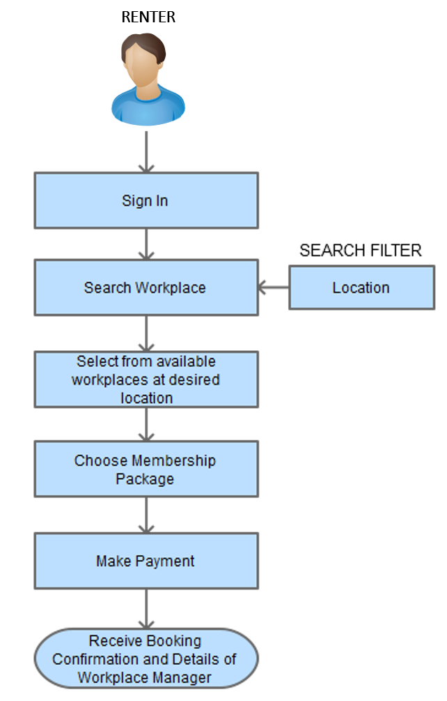 office space sharing workplace booking process flow