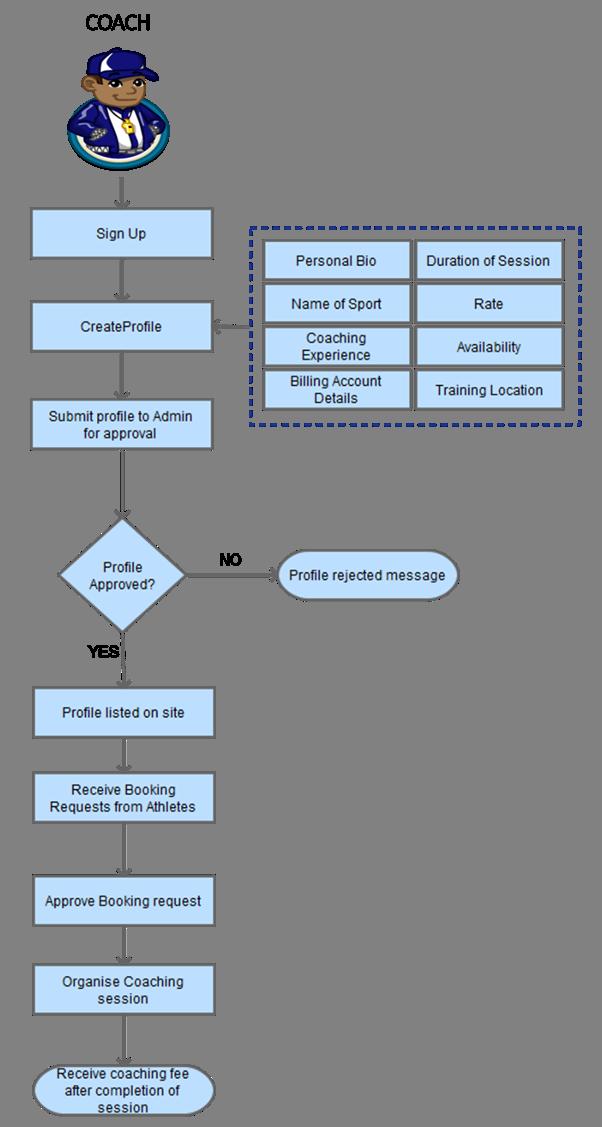 online coach search coach listing process flow