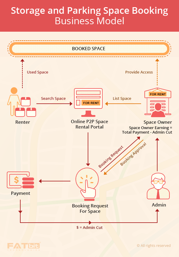 parking space marketplace business model