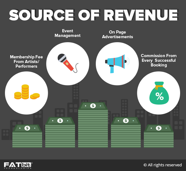 performers marketplace revenue model