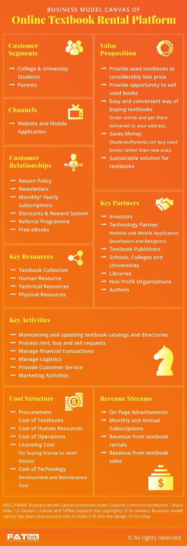Business Model Canvas- Online Textbook Rental Platform