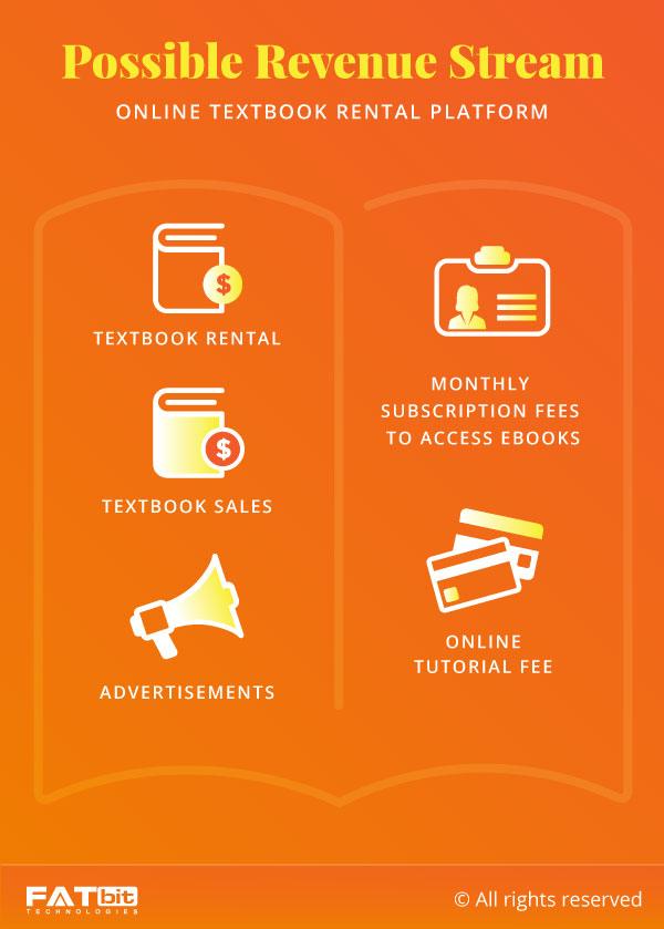 Revenue Stream- Textbook Rental Website