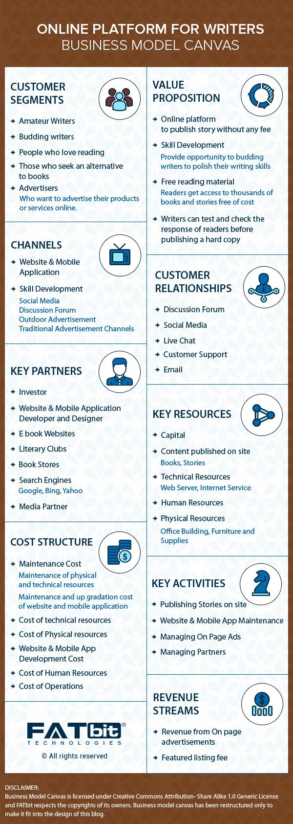 Business Model Canvas - Online Writer Community
