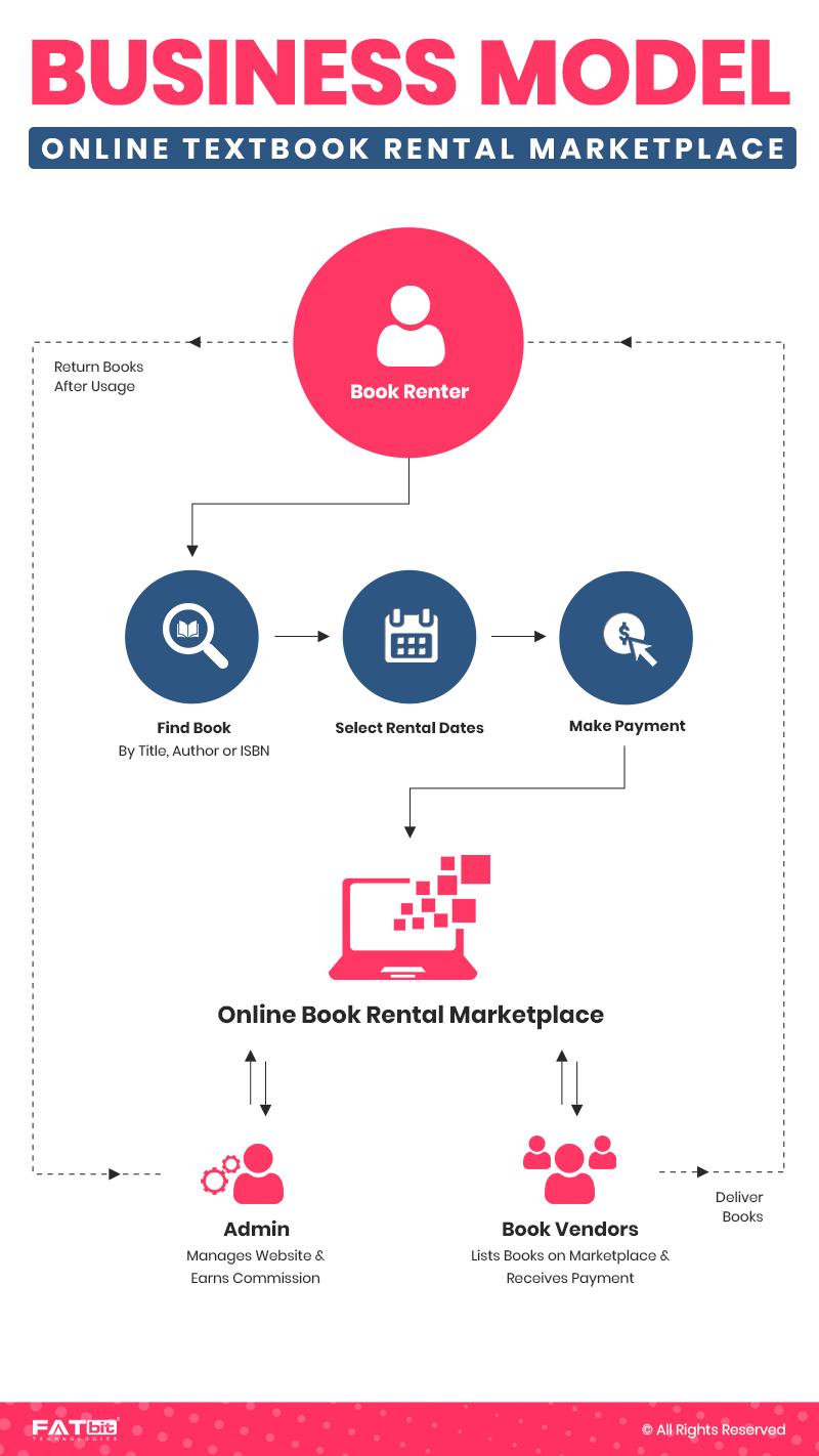 Business Model - Online Book Rental Marketplace