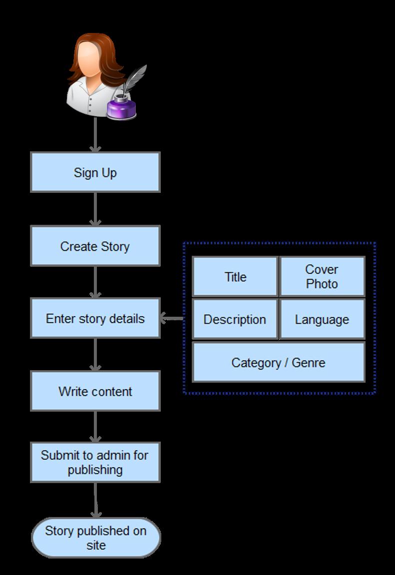 Process Flow Diagram- Publish Story