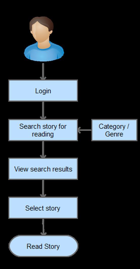 Process Flow-Read Story