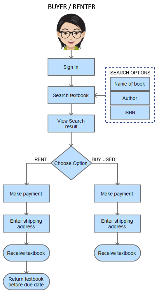 Process of Renting/Buying Textbook