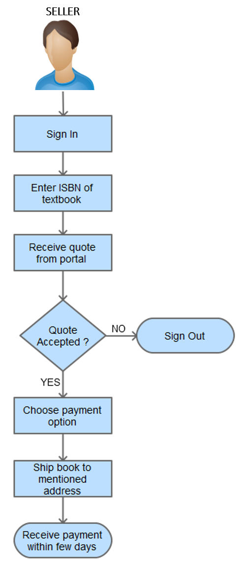 Process of Selling Book