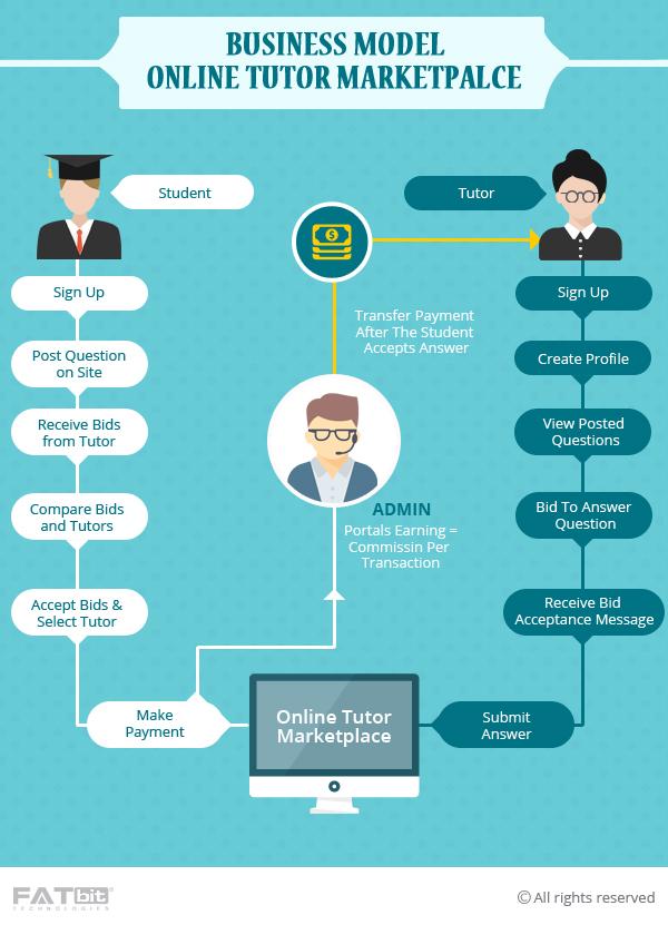 Online Tutor Marketplace Business Model