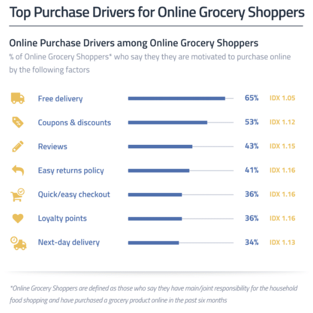 Top Purchase Drivers-Online Grocery