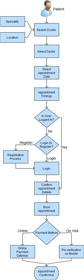 doctor appointment website business flow process