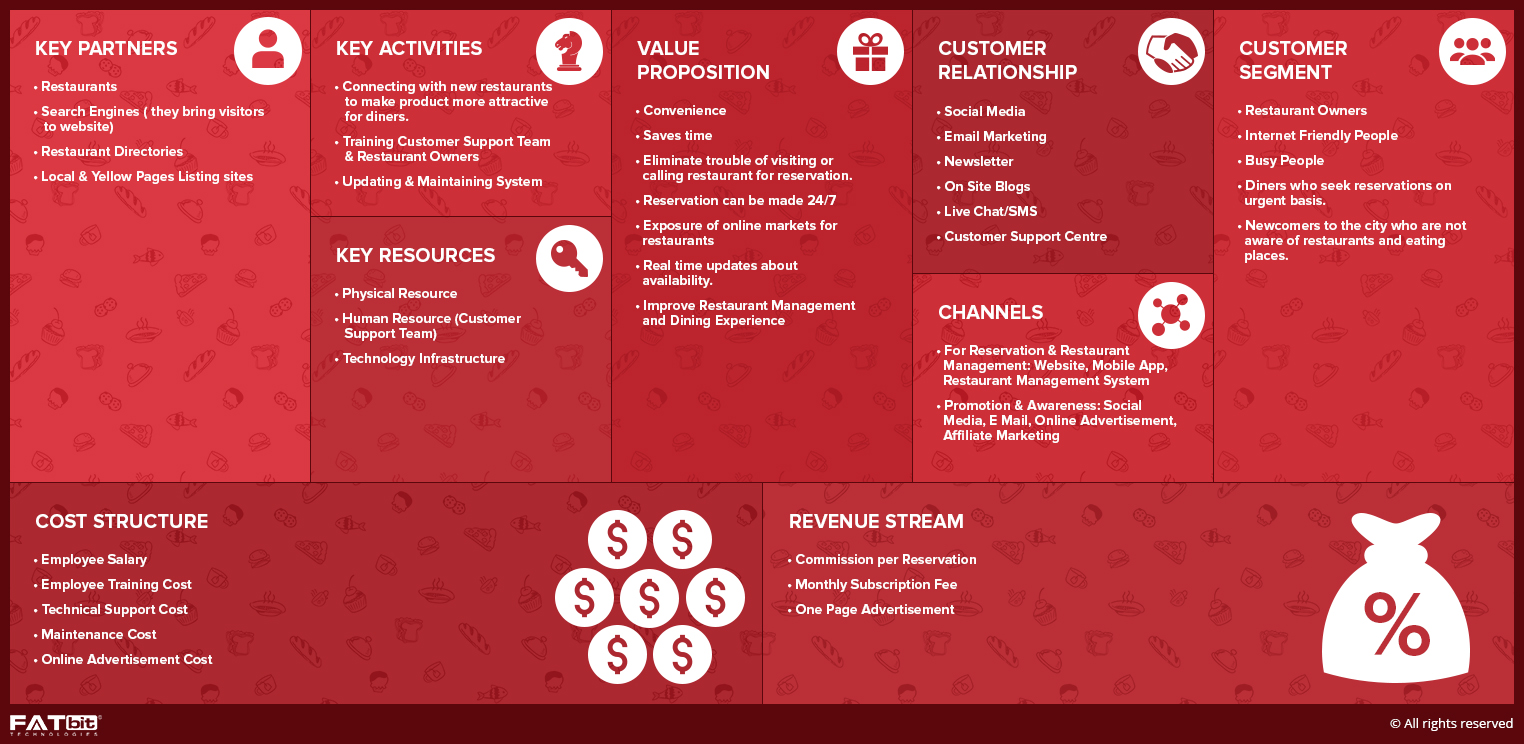 business model in restaurant Opentable business model and their strategy  to reserve a table at their favorite restaurant the opentable business model is a commission-based service as.