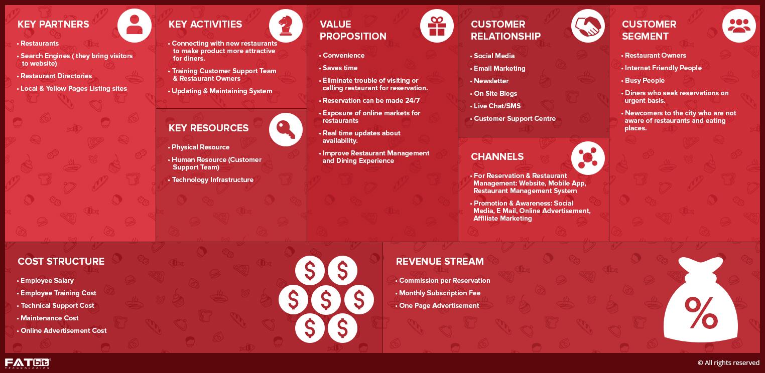 online restaurant reservation business model canvas