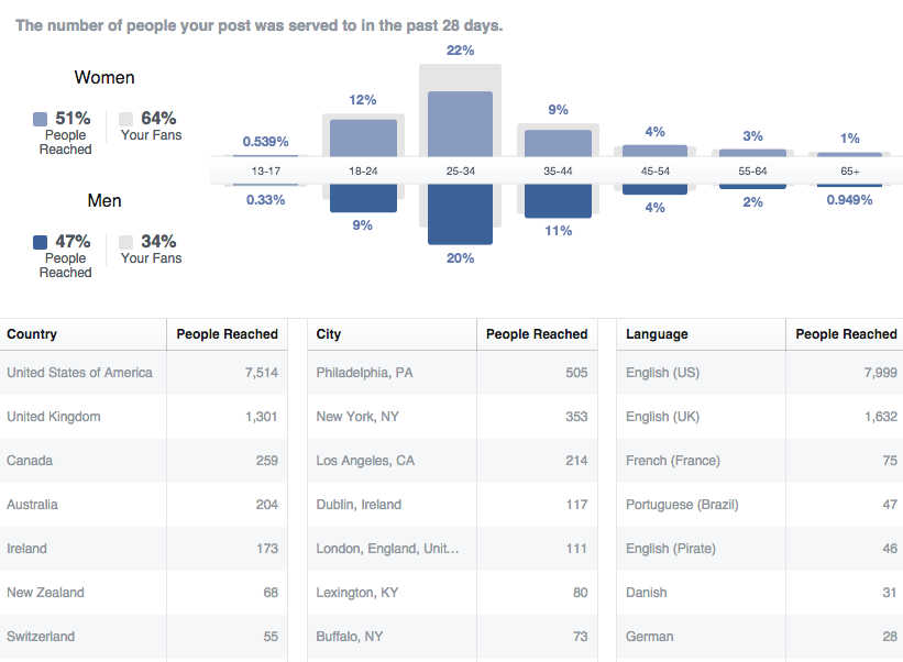 Facebook Insights People Reached