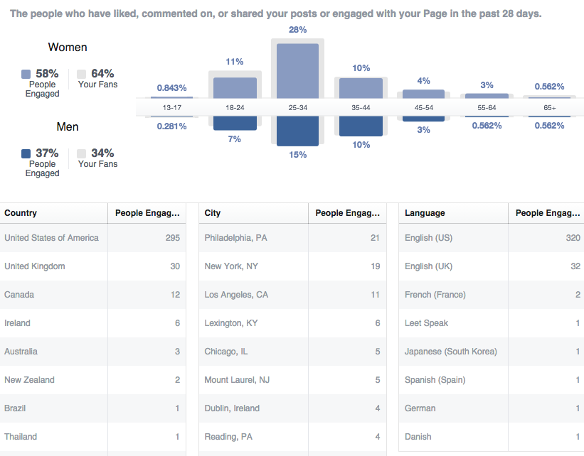 Fans Engaged on Facebook Insights