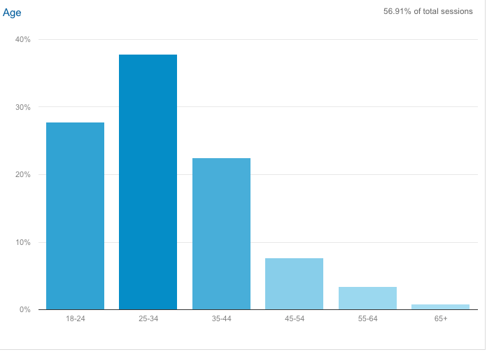 Google Analytics Age Demographic