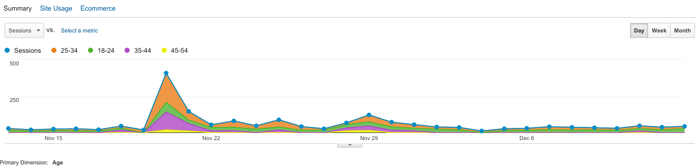 Google Analytics Age