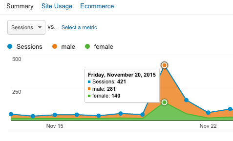 Google Analytics Post Resonates Male