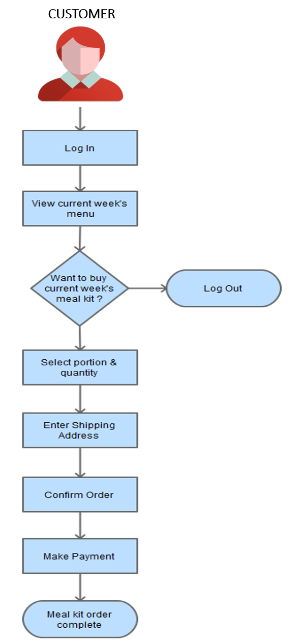 meal-kit ordering process flow