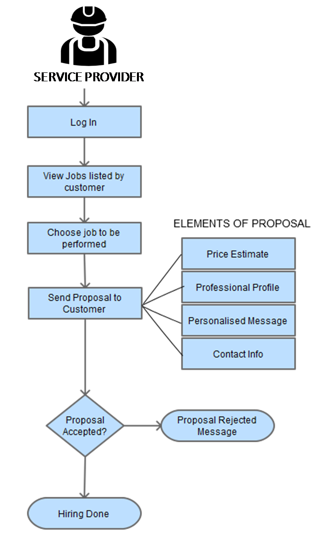 online services marketplace provider listing process