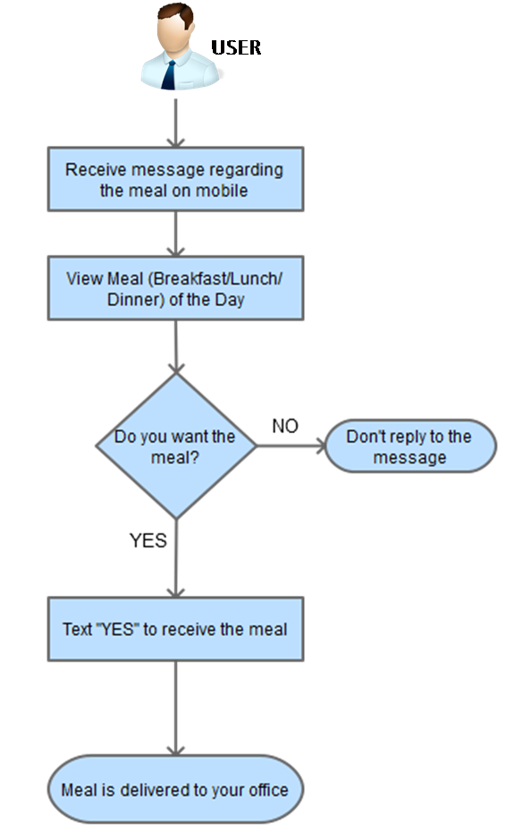 Here is a Brilliant Startup Idea of Online Office Food Ordering ...