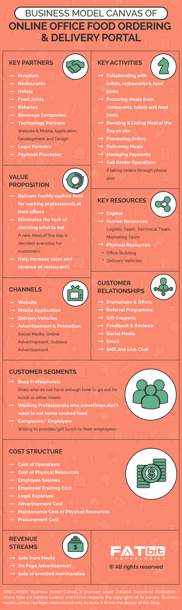 online office ordering business model canvas