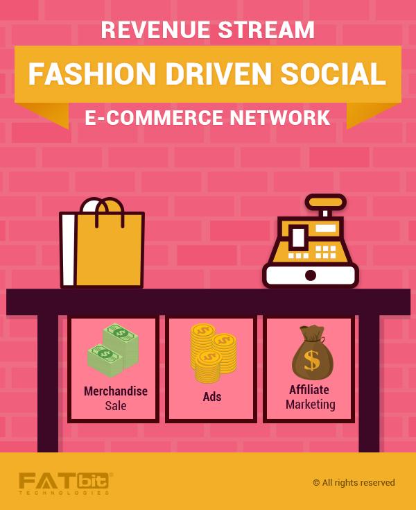 Revenue Model Fashion Driven Social Ecommerce Network