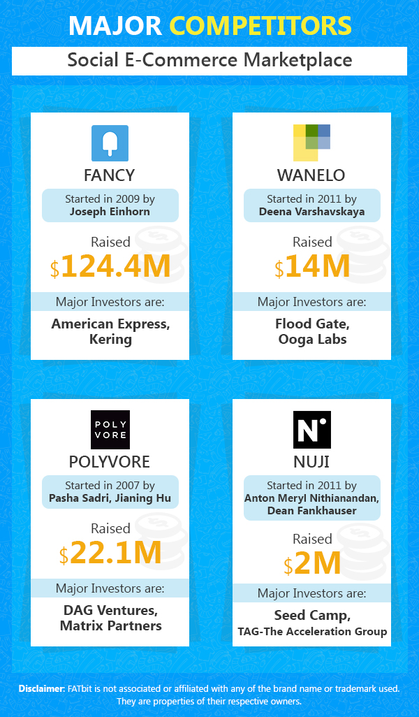 Top Players of Social Ecommerce marketplace