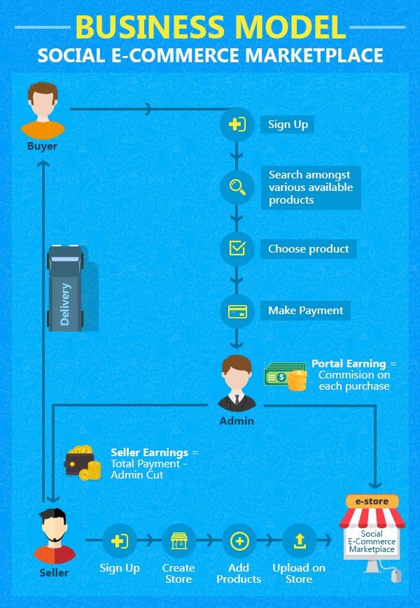 Business Model- Social E-commerce Marketplace